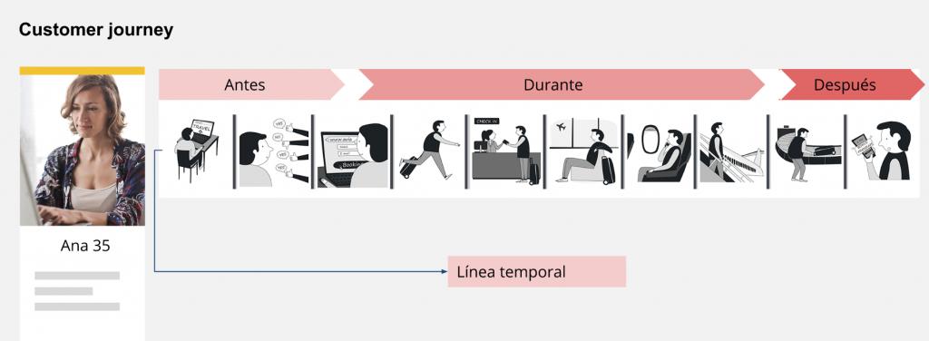 Customer journey línea temporal