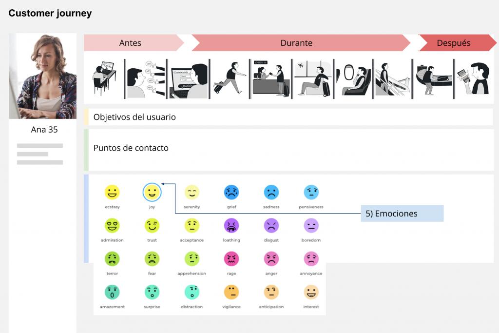 Customer journey catalogar emociones